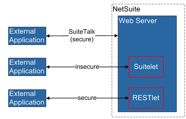 NetSuite Integration Methods Compared